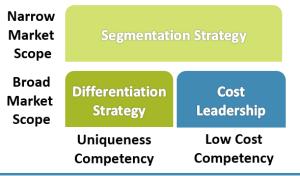 classsic_innovatoin_strategy