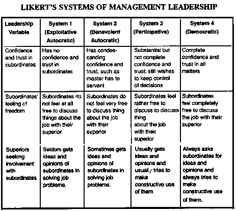 four types of management systems