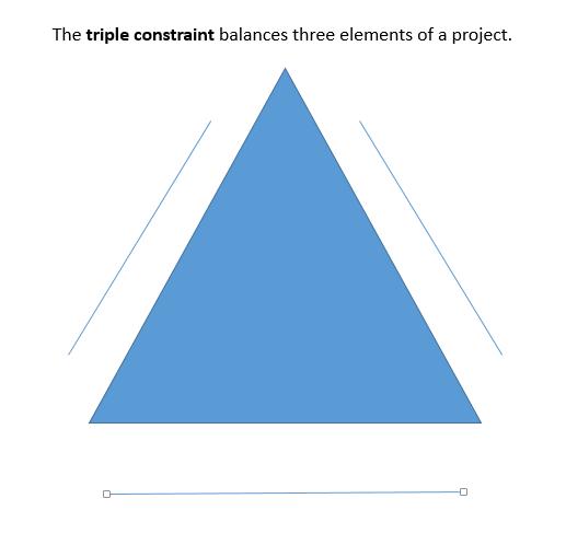 Innovation Triple Constraint