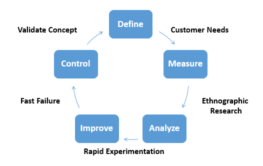 Lean Innovation Cycle
