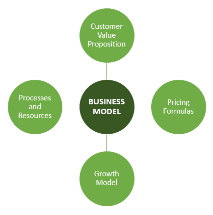 Business Model Basics
